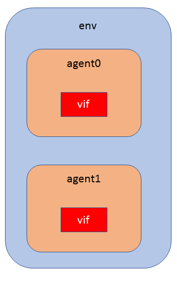 Verification environment with two APB agents