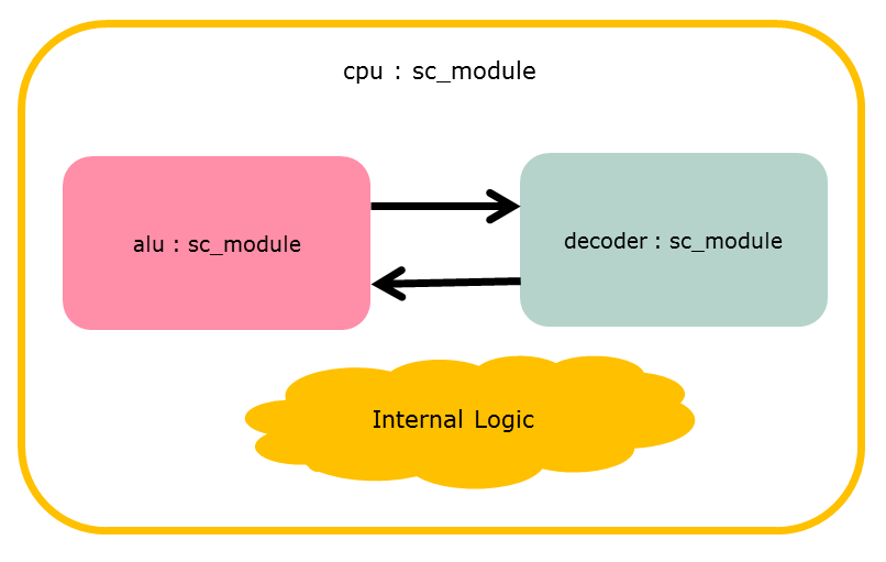 The CPU Sub-Modules Implementation Also Extend From sc_module Class